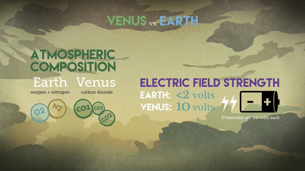 This graphic compares the atmospheric composition and electric field strength on Earth and Venus.