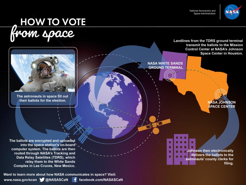 Una infografía que muestra cómo fluyen las papeletas desde la Estación Espacial Internacional hasta el Control de Misión a través de la Red Espacial de la NASA.