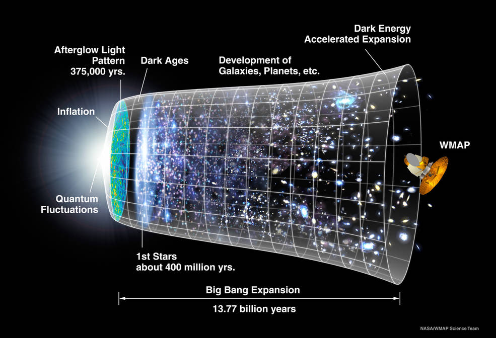 WMAP studies the light released about 375,000 years after the Big Bang