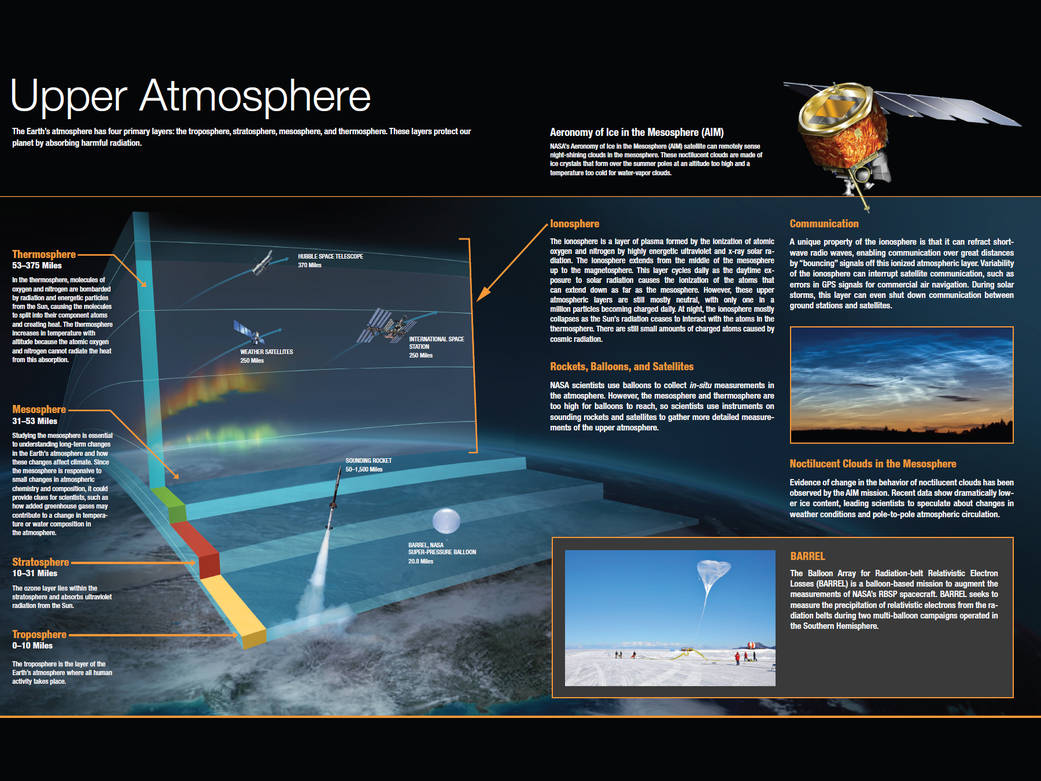 the functions and unique qualities of the four layers of the atmosphere the troposphere stratosphere The stratosphere is a layer of earth's atmosphereit is the second layer of the atmosphere as you go upward the troposphere, the lowest layer, is right below the stratosphere.