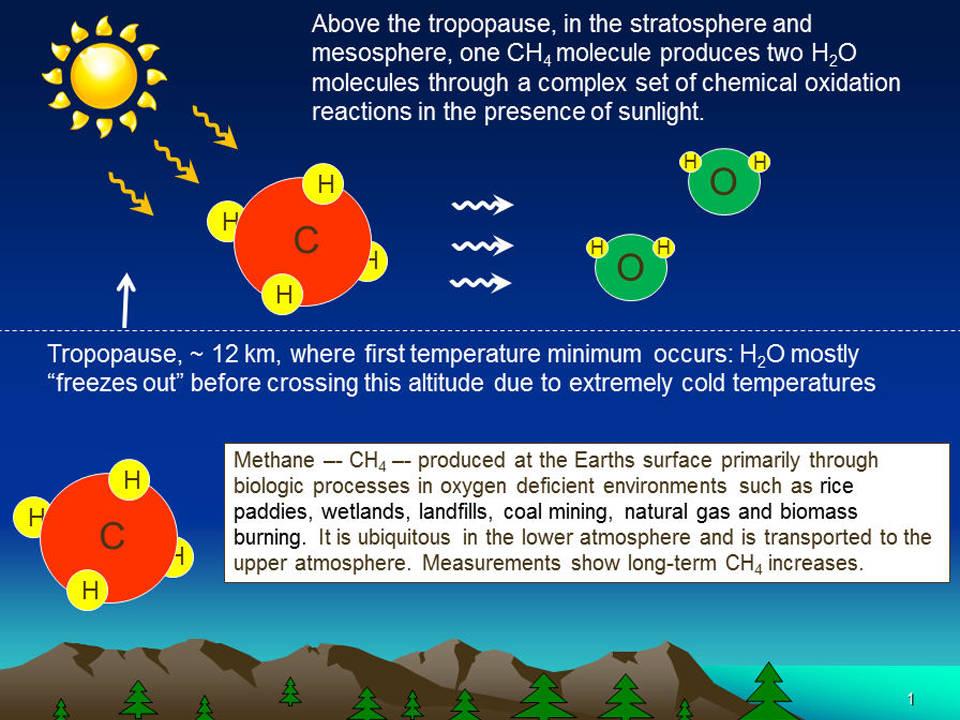 Methane Boosts Water in Upper Atmosphere | NASA