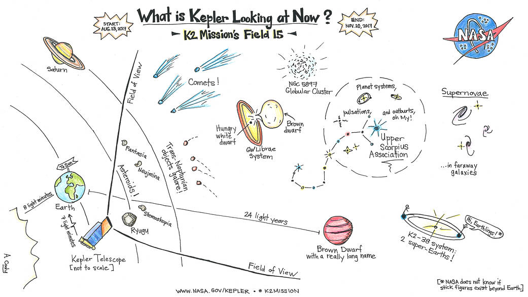 Cartoon illustration of the Kepler's K2 Mission Field 15