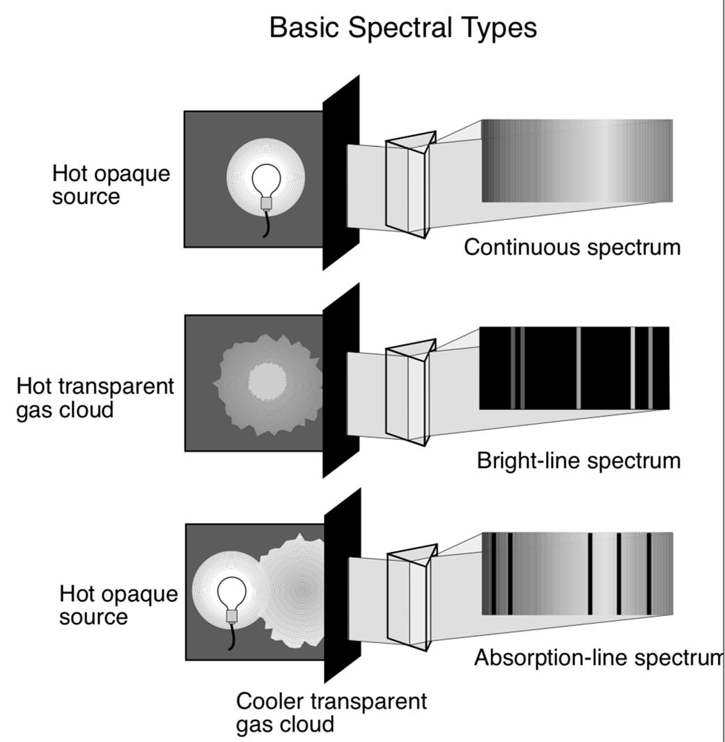 The Electromagnetic Spectrum Unit | NASA