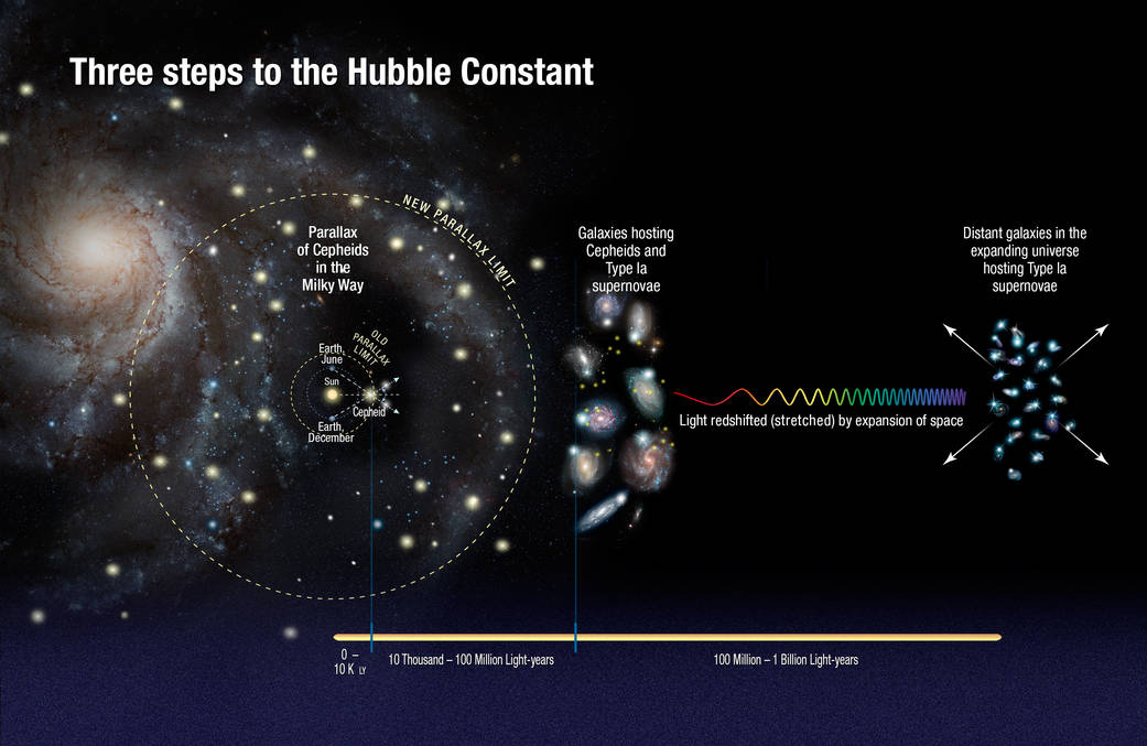 Artist's illustration of the three steps to the new Hubble constant
