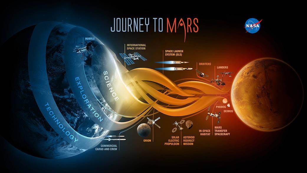 El viaje de la NASA a Marte infografía