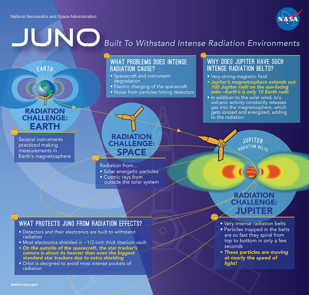 image/diagram of Juno's path to Jupiter