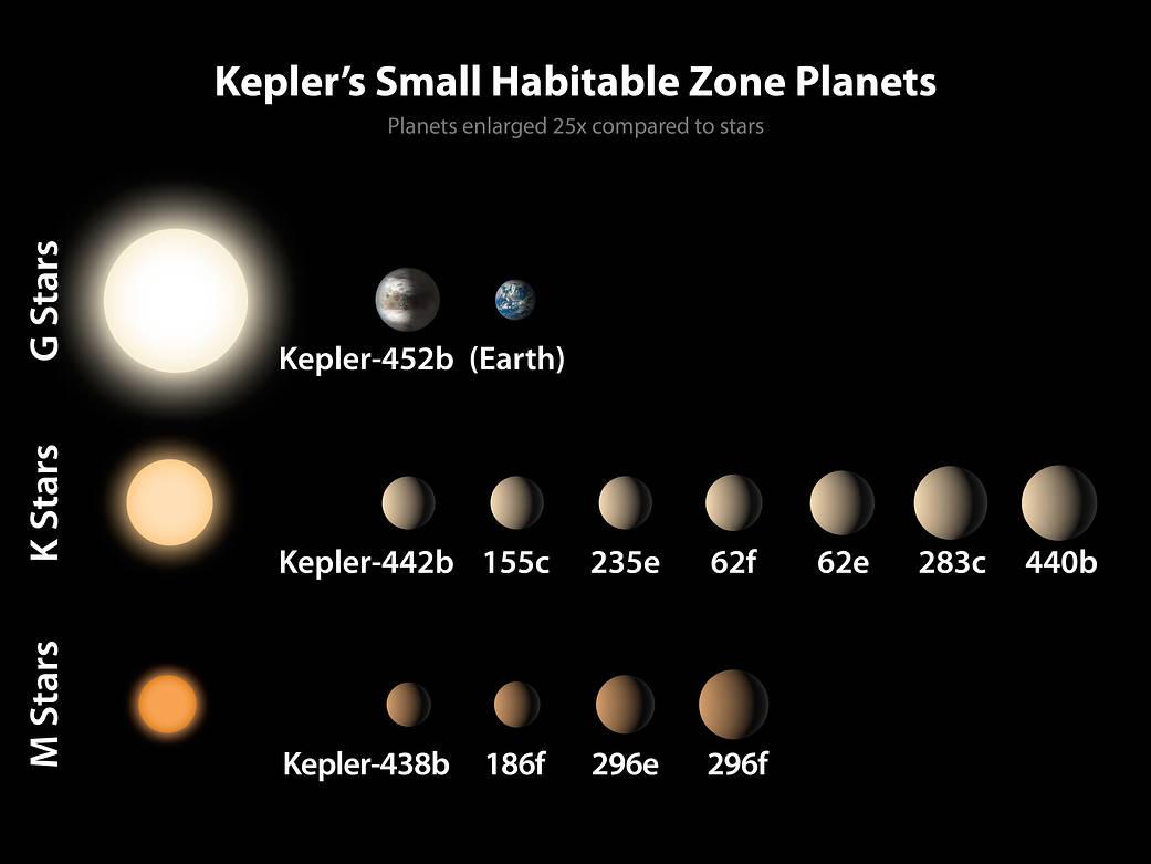 Kepler Small Habitable Zone Dozen
