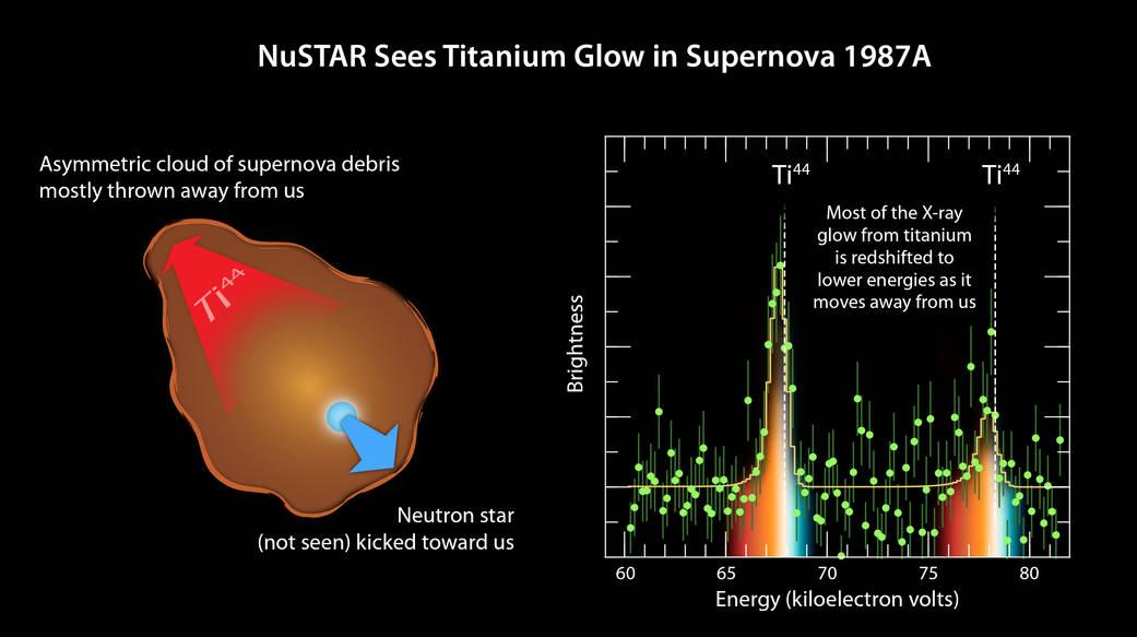 انفجار ستارگان الگویی نامتقارن دارد