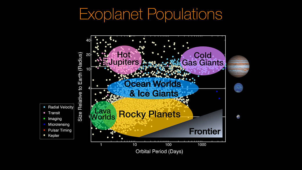 Exoplanet Populations