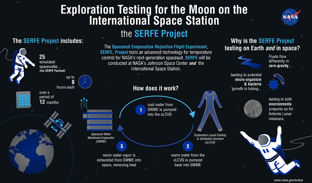 SERFE Project