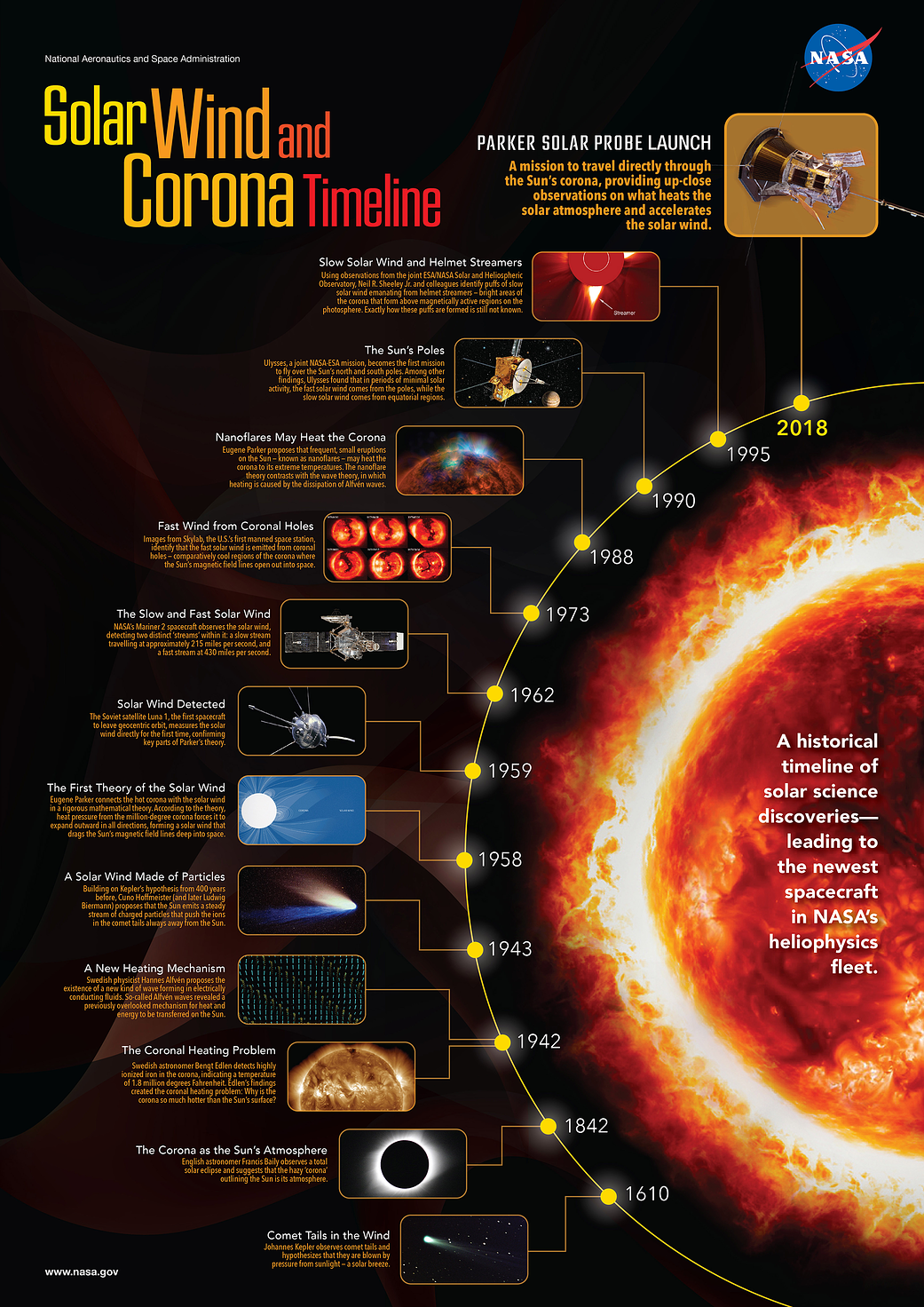 graphic of sun with circular timeline
