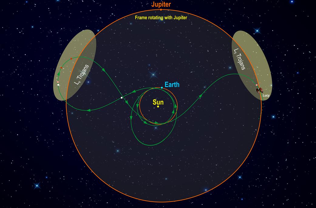 Diagram of Lucy's orbital path.