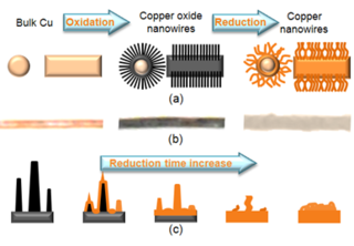 copper nanowire production for interconnect applications nasa arc 16646 1 nanowire png schematic of the evolutionary transformation of nanowire