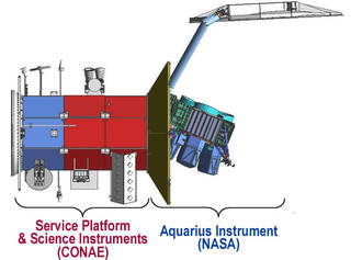 Aquarius/SAC-D satellite