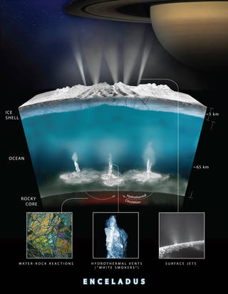 This graphic illustrates how Cassini scientists think water interacts with rock at the bottom of the ocean of Saturn's icy moon