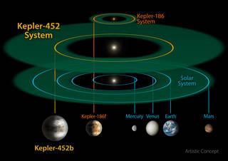 Scale of Kepler-452b System