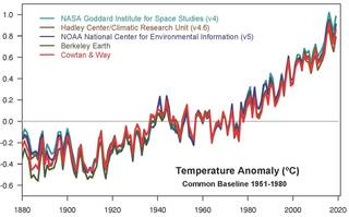 This plot shows yearly temperature anomalies from 1880 to 2019, with respect to the 1951-1980 mean