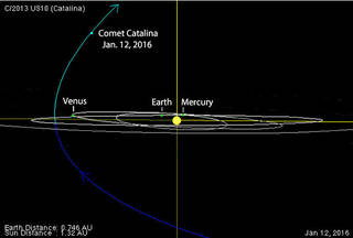 Comet Catalina is now outbound from the solar system, to continue its long journey into space.