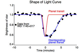 Shape of Light Curve