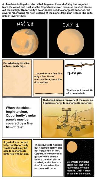 """""""Storm Chasers"""" on Mars Searching for Dusty Secrets Dust-storm-comic_1"""
