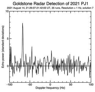 Se han observado más de 1000 asteroides cercanos a la Tierra desde 1968
