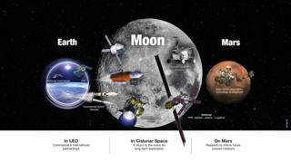 Representação visual das atividades da NASA em órbita baixa da Terra, a Lua e Marte