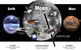 Chart of Earth, Moon and Mars missions in NASA's Lunar Exploration Campaign