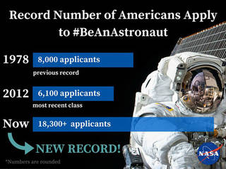 Infographic showing astronaut and statistics for the number of astronaut applicants in 1978, 2012, and 2016