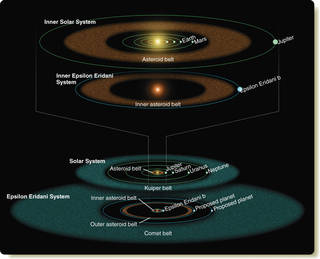 Illustration of the inner and outer parts of the Epsilon Eridani system compared with our solar system.
