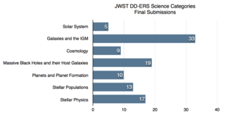 Graph showing the number of Early Release Science (ERS) proposal submissions per focus area.