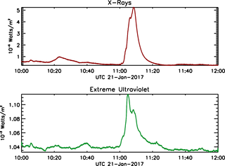 The figure shows an example of EXIS observations at two different wavelengths of a flare that peaked at 11:05 UTC.