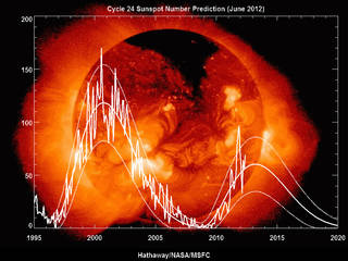 A sunspot prediction for solar cycle 24.