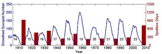 Graph of sunspot cycles over the last century.