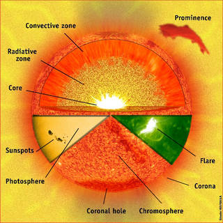 The image gives a basic overview of the sun's parts