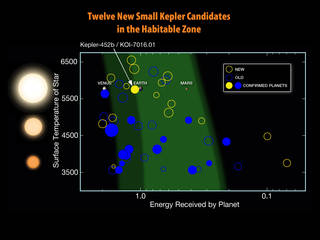 Twelve New Kepler HZ Candidates