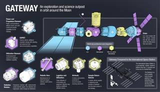 Imagem mostrando a configuração do Gateway e os elementos contribuintes.