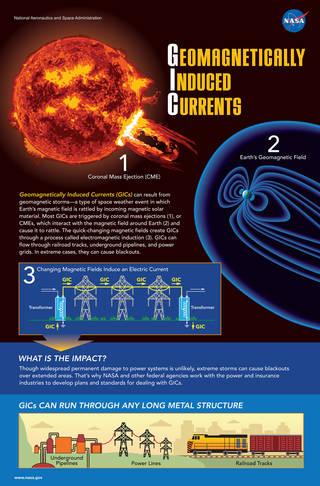 infographic describing Geomagnetically Induced Currents, or GICs