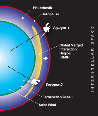 diagram of heliosheath with Voyager spacecraft