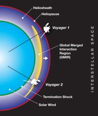 diagram of heliosheath with Voyager spacecraft