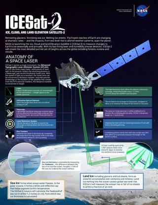 Infographic: NASA's Ice, Cloud and land Elevation Satellite-2 (ICESat-2)