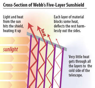 Cross-section of Webb's five layer sunshield.