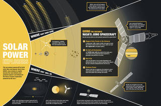 This graphic shows how NASA's Juno mission to Jupiter