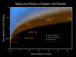 Mass and Radius of Kepler-138 Planets