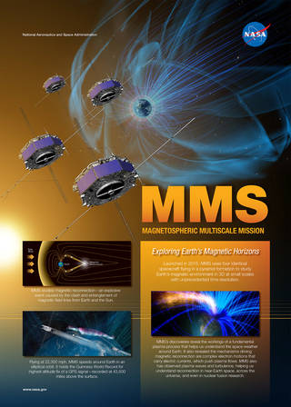 Infographic on NASA's Magnetospheric Multiscale mission.