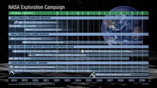 Tabela de Lançamentos Nocionais na Campanha de Exploração da NASA
