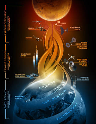 Journey to Mars art showing capability development leading to human missions to Mars