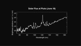 This spectrum of the Sun obtained by New Horizons' Alice instrument will be used to interpret the spacecraft's observations.