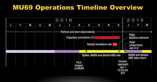 Timeline of New Horizons operations leading up to and just after the New Year's 2019 encounter with Kuiper Belt object 2014 MU69