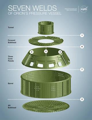 Infografía que muestra las siete piezas de la estructura subyacente de Orión