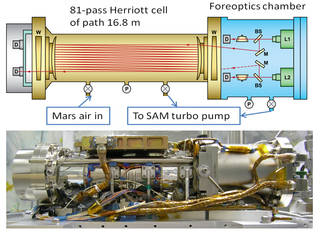 This graphic shows key features of the Tunable Laser Spectrometer (TLS)